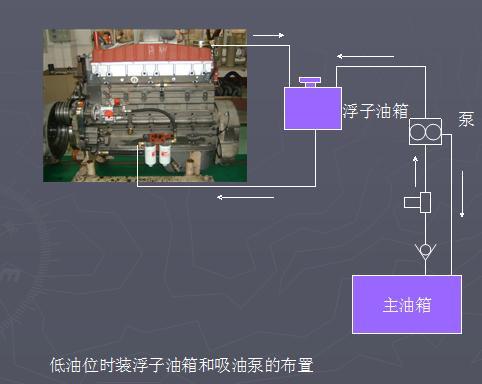 低油位时装浮子油箱和吸油泵的布置